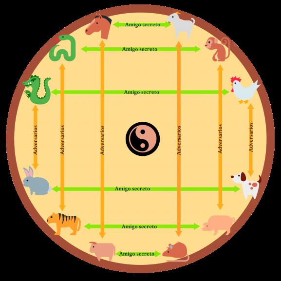 horoscopo chino ascendente