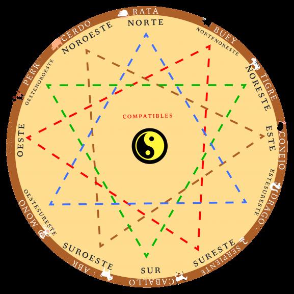 compatibilidad horoscopo chino