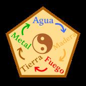 ciclo creador 5 elementos